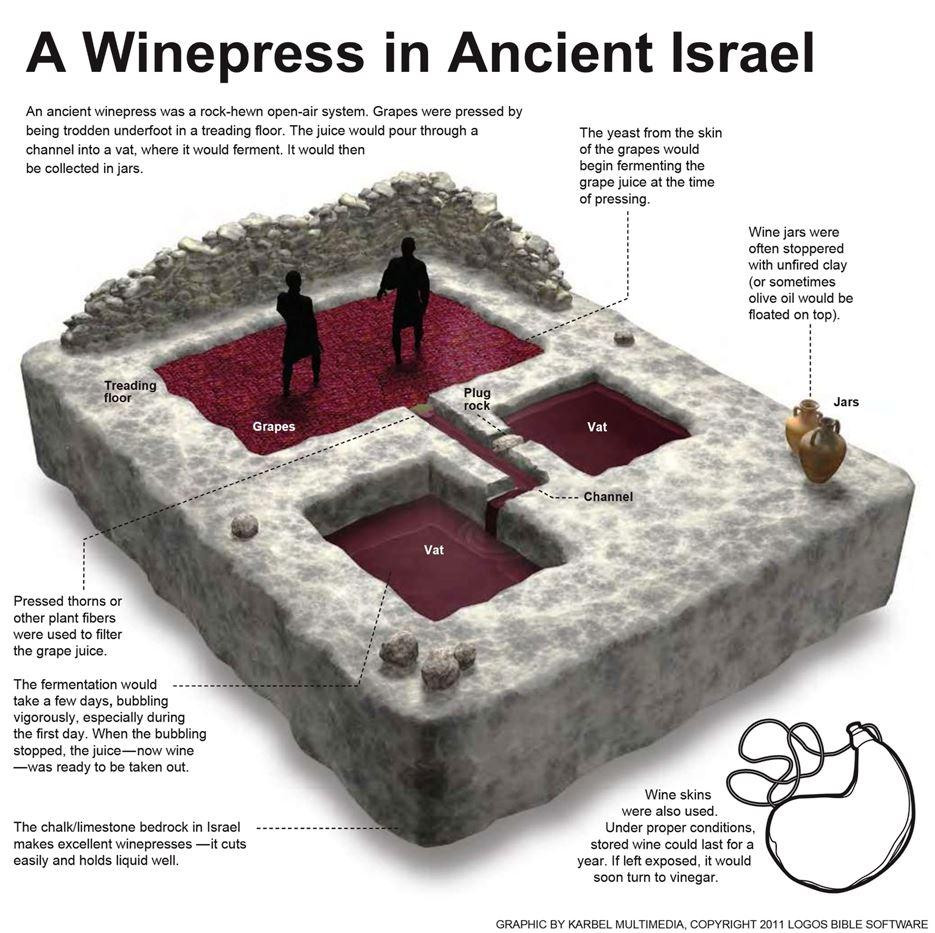 What Life Was Like: 6 Ancient Diagrams That You Should See - Biblical Early Old Testament